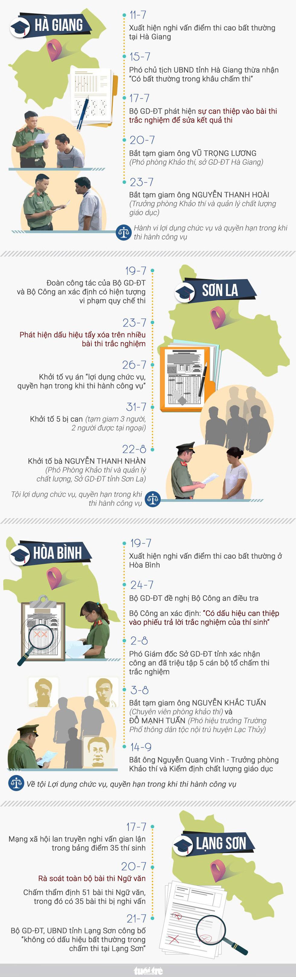 Gian lận điểm thi ở Sơn La: Mở khóa phòng bài thi để người khác sửa bài - Ảnh 3.