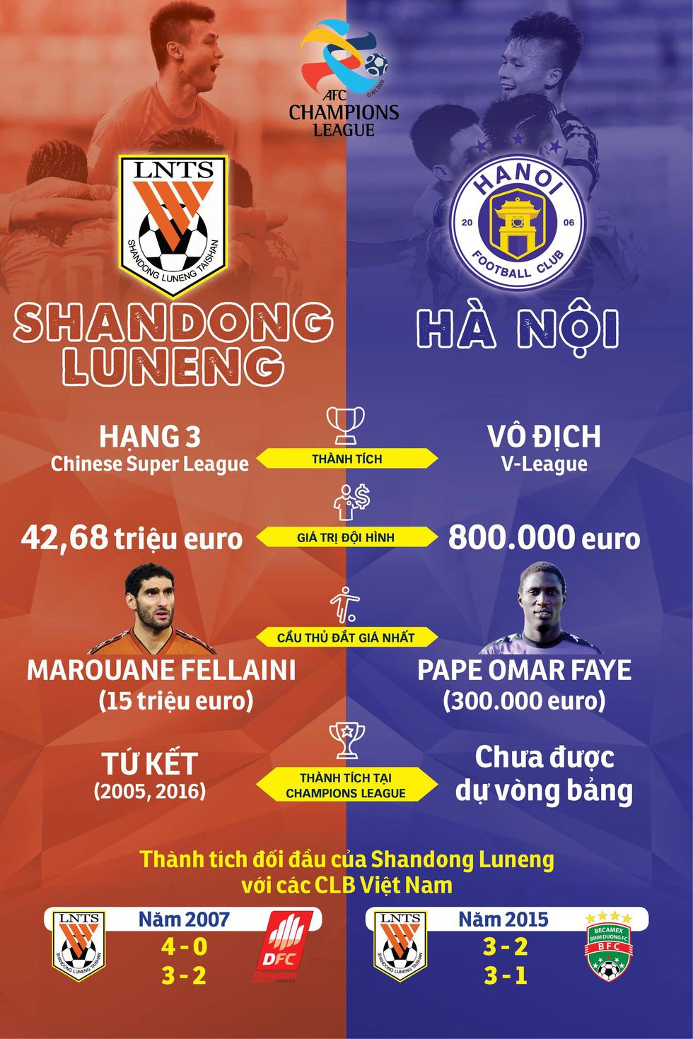 Shandong Luneng mạnh hơn Hà Nội FC như thế nào? - Ảnh 1.