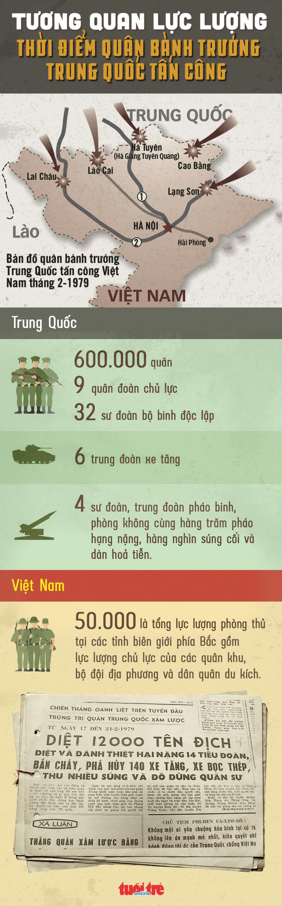 Tương quan lực lượng thời điểm quân bành trướng Trung Quốc tấn công Việt Nam - Ảnh 1.