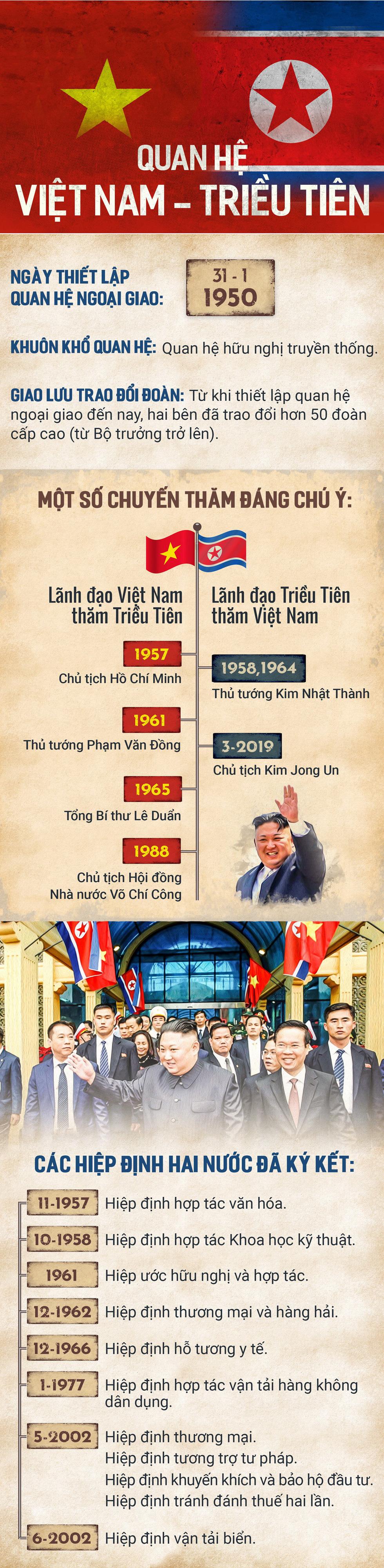 Chủ tịch Triều Tiên Kim Jong Un bắt đầu thăm Việt Nam - Ảnh 1.