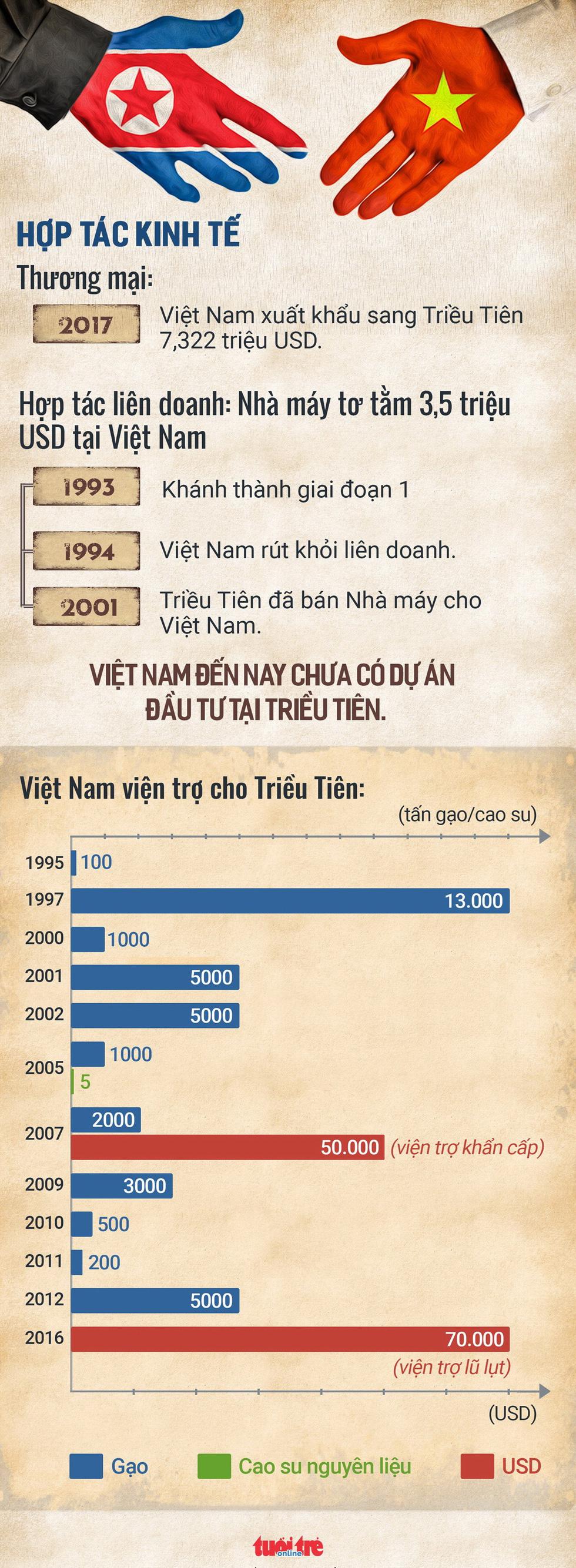 Chủ tịch Triều Tiên Kim Jong Un bắt đầu thăm Việt Nam - Ảnh 2.