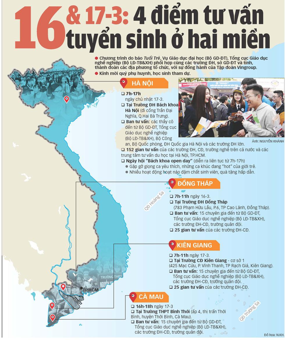 Ngày 16, 17-3 Tuổi Trẻ tư vấn tuyển sinh tại 4 tỉnh thành - Ảnh 1.