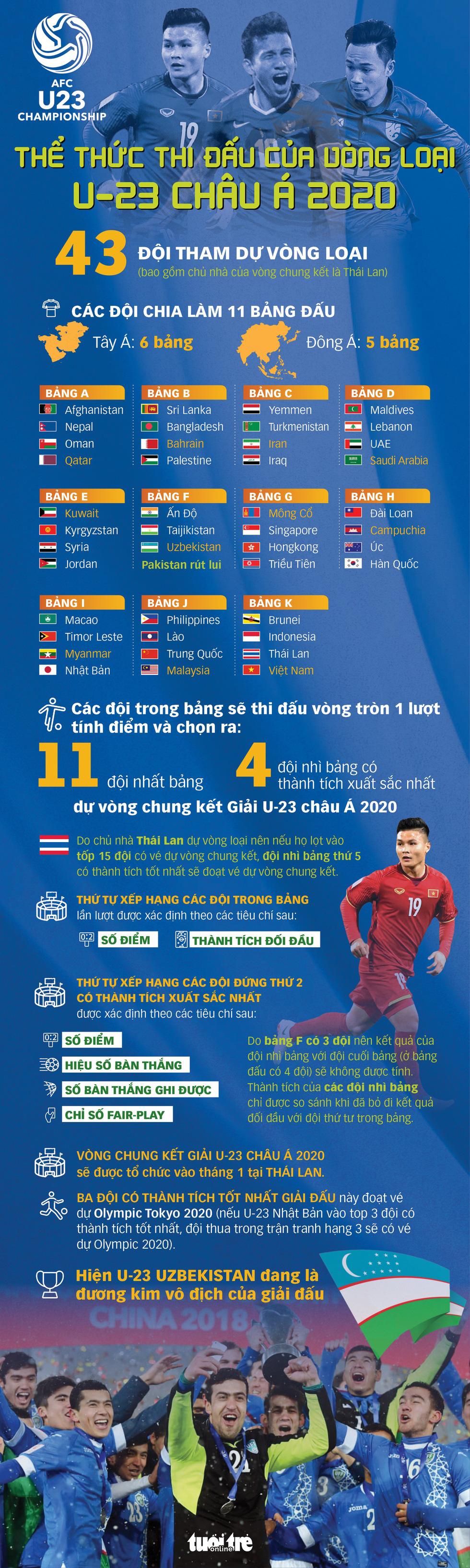 Thể thức thi đấu vòng loại U-23 châu Á 2020 - Ảnh 1.