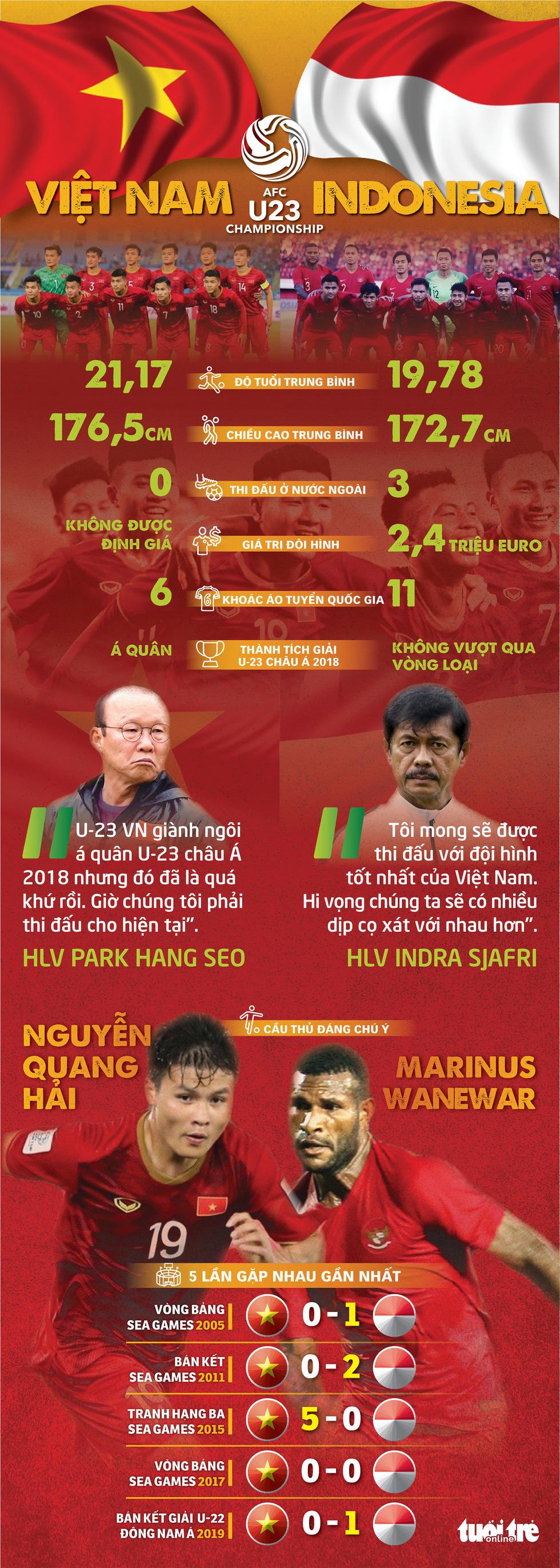 Tương quan sức mạnh U-23 Việt Nam và U-23 Indonesia - Ảnh 1.