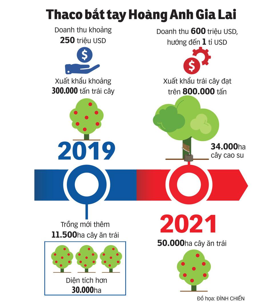 Thaco xây nền nông nghiệp công nghệ cao - Ảnh 7.