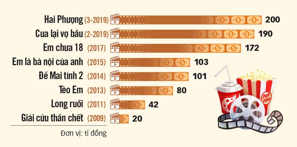 Hai Phượng 200 tỉ: Doanh thu phim Việt chưa chạm nóc! - Ảnh 6.