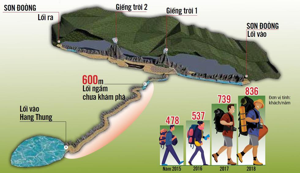 Lặn tìm con sông bỗng nhiên biến mất trong hang Sơn Đoòng - Ảnh 4.