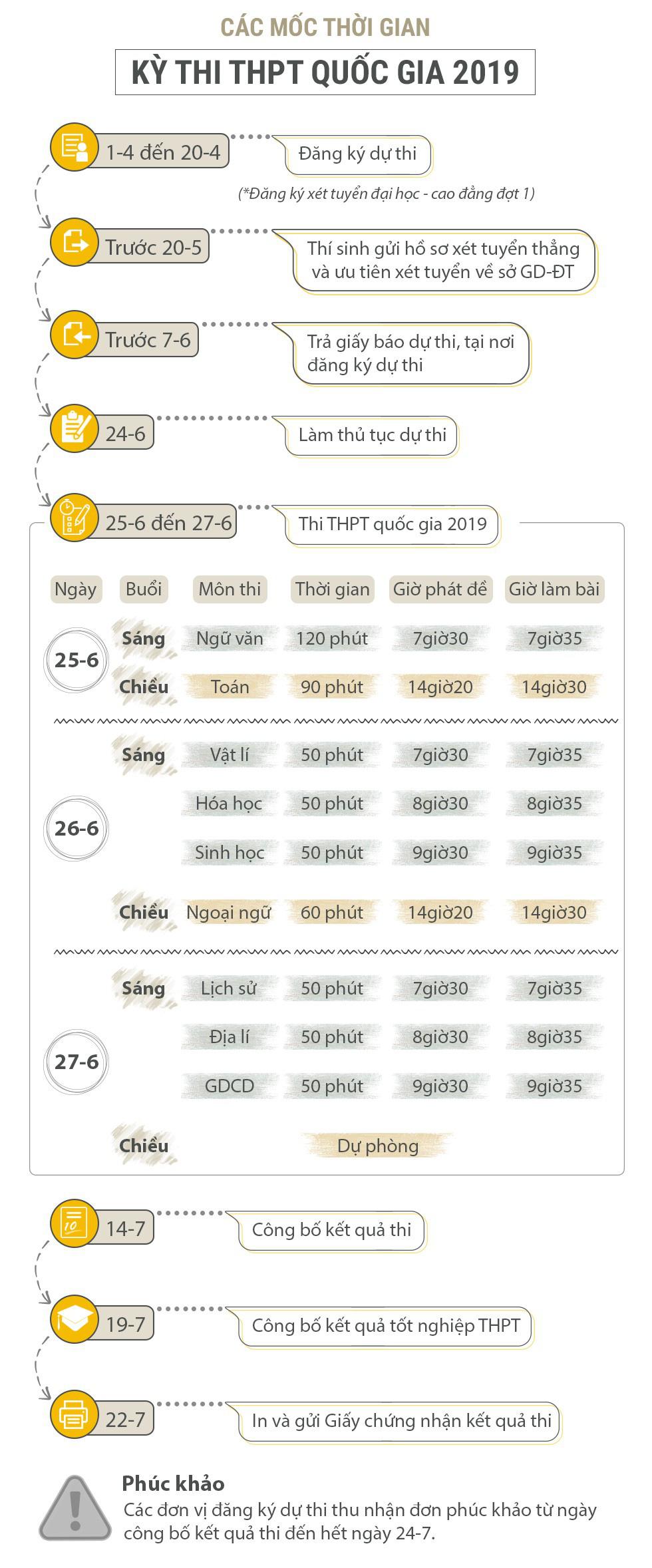 Các mốc thời gian kỳ thi THPT quốc gia 2019 thí sinh cần lưu ý