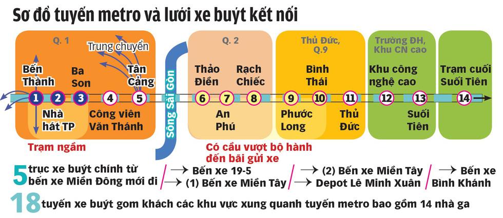 Xe buýt, cầu bộ hành sẽ kết nối với tuyến metro số 1 thế nào? - Ảnh 2.