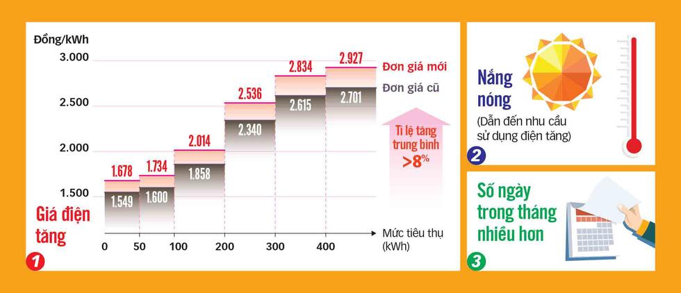 Phát hoảng khi hóa đơn tiền điện bất ngờ tăng gấp nhiều lần - Ảnh 3.