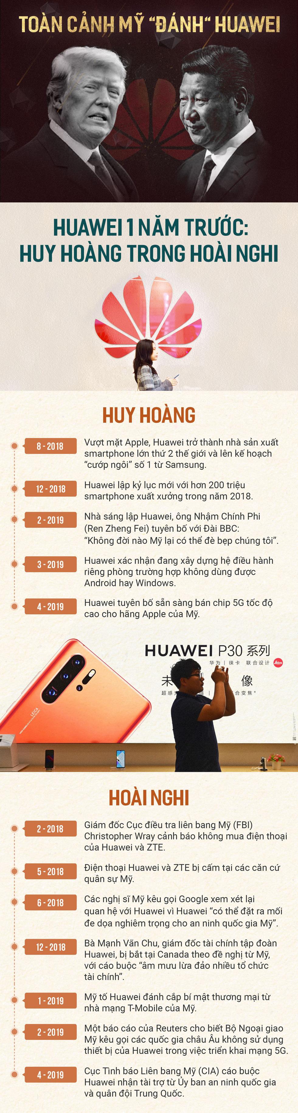 Toàn cảnh Mỹ đánh Huawei - Ảnh 1.