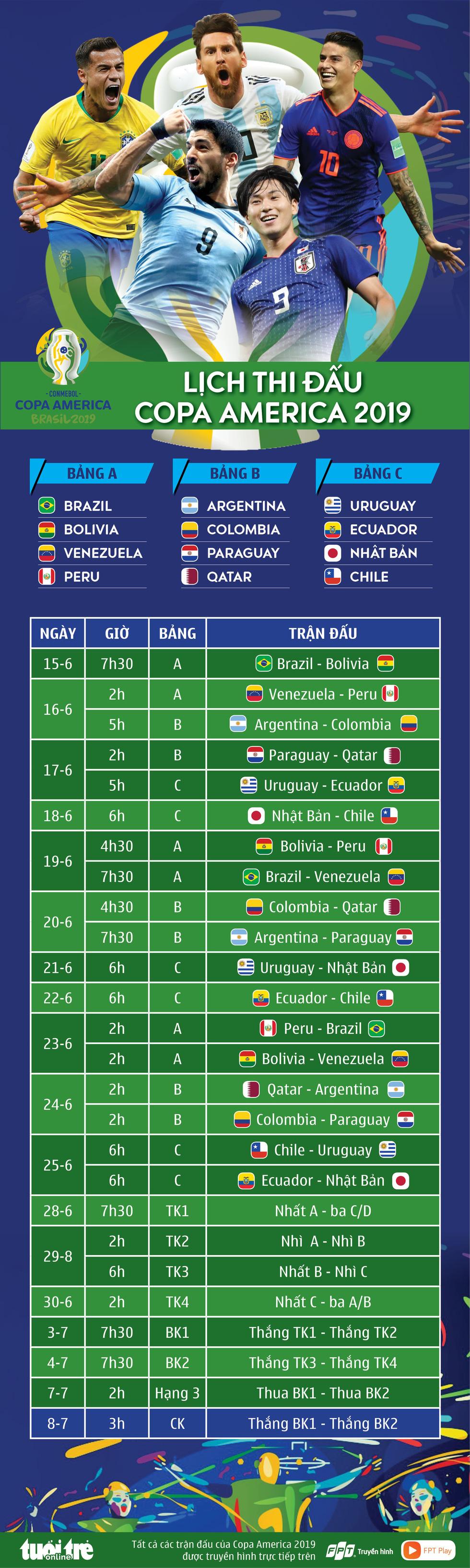 Lịch thi đấu Copa America 2019 - Ảnh 1.