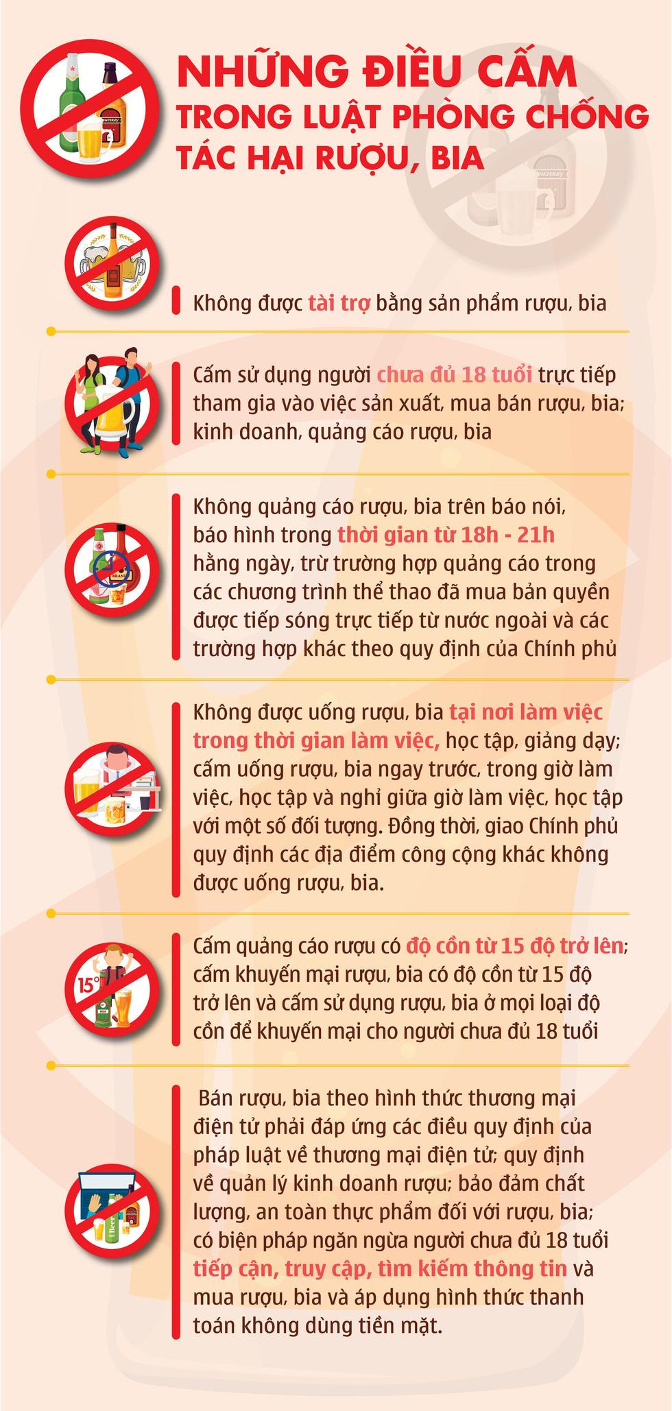 Infographic: Những điều cấm trong Luật phòng chống tác hại rượu bia - Ảnh 1.