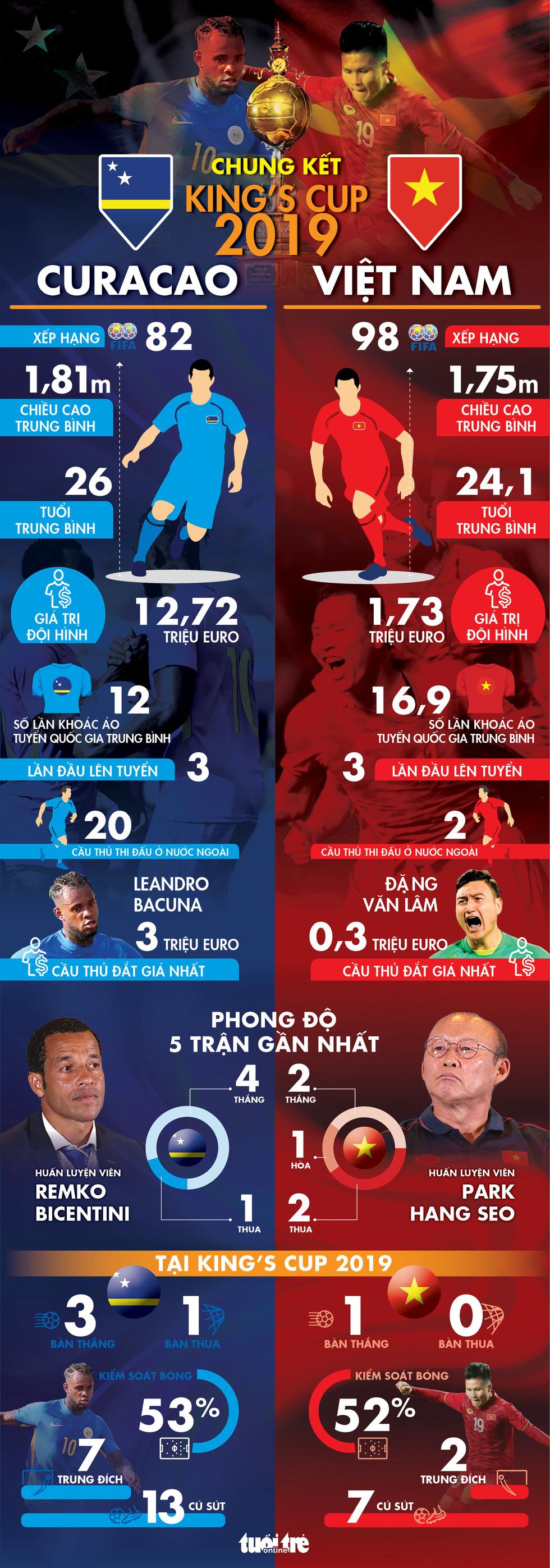 Tương quan sức mạnh Việt Nam và Curacao ở chung kết Kings Cup 2019 - Ảnh 1.