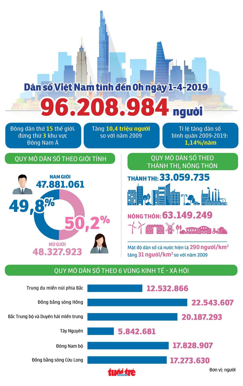 Dân số Việt Nam tăng ra sao trong 10 năm qua? - Ảnh 1.