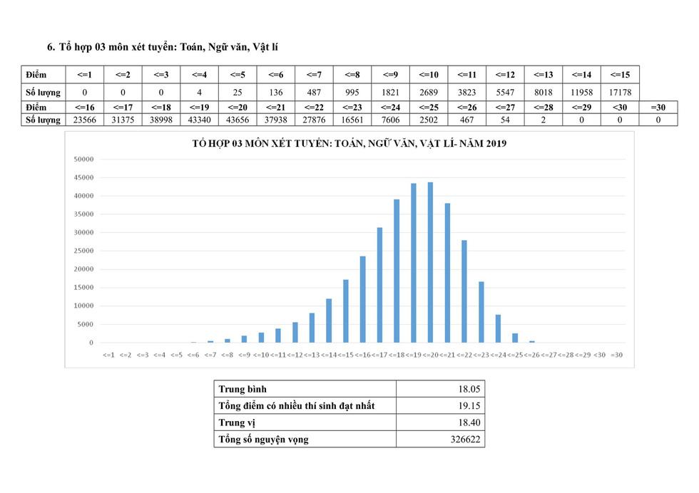 Phổ điểm thi THPT quốc gia 2019 - Ảnh 16.