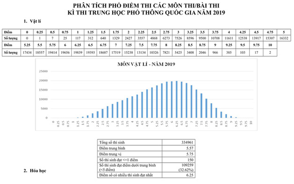 Phổ điểm thi THPT quốc gia 2019 - Ảnh 2.