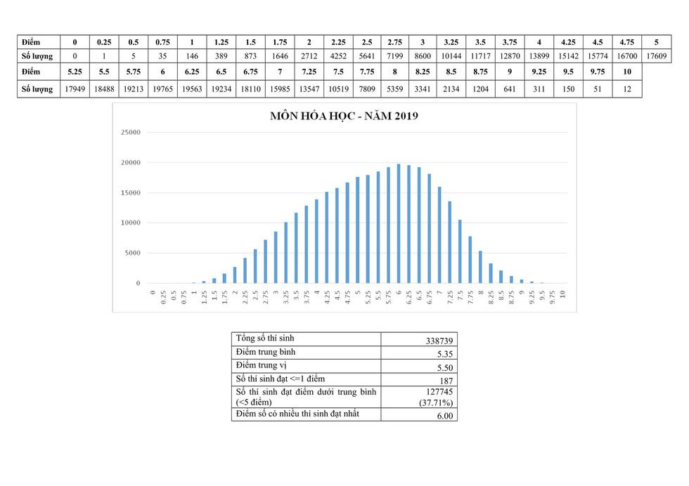 Phổ điểm thi THPT quốc gia 2019 - Ảnh 3.