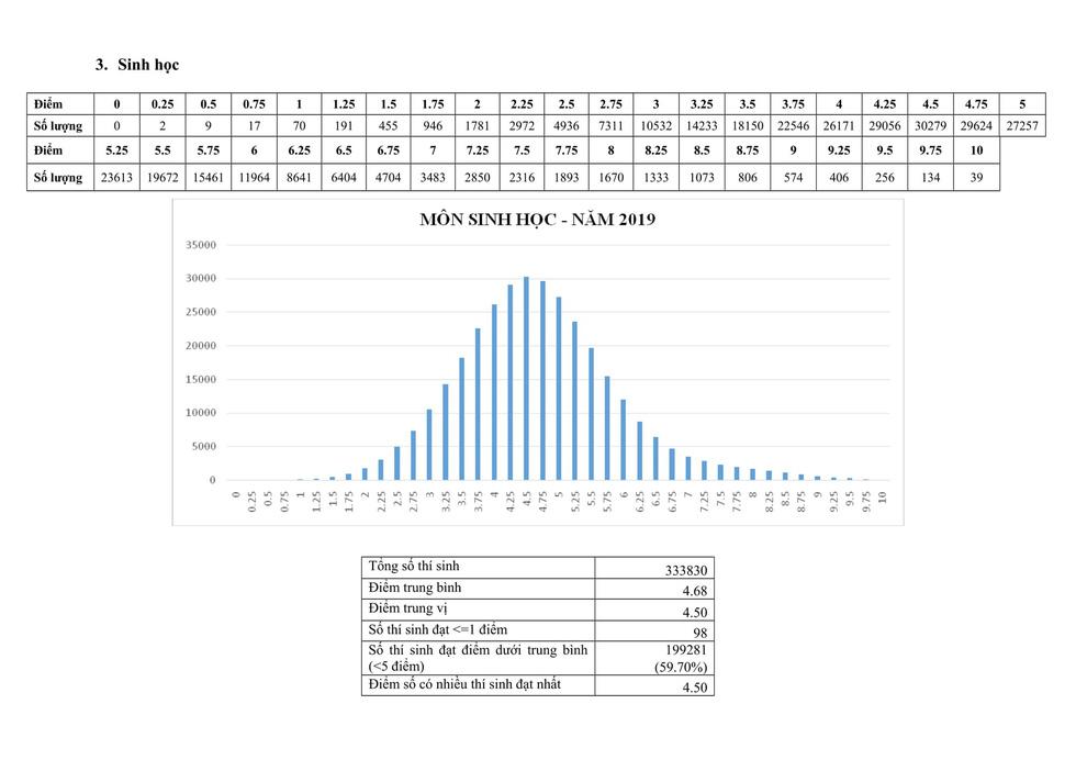 Phổ điểm thi THPT quốc gia 2019 - Ảnh 4.