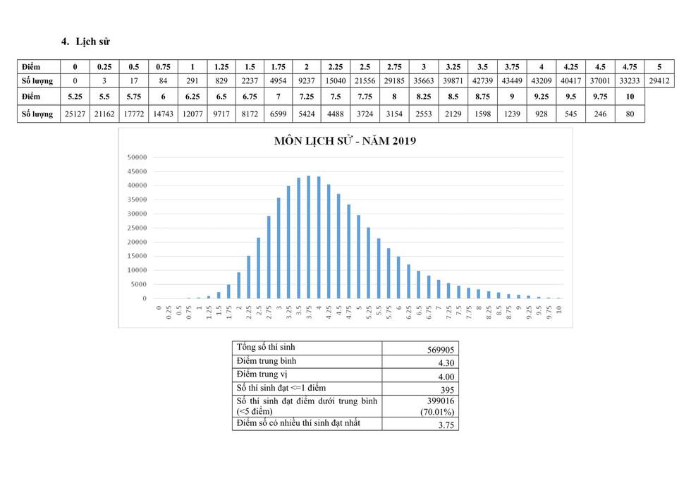 Phổ điểm thi THPT quốc gia 2019 - Ảnh 5.