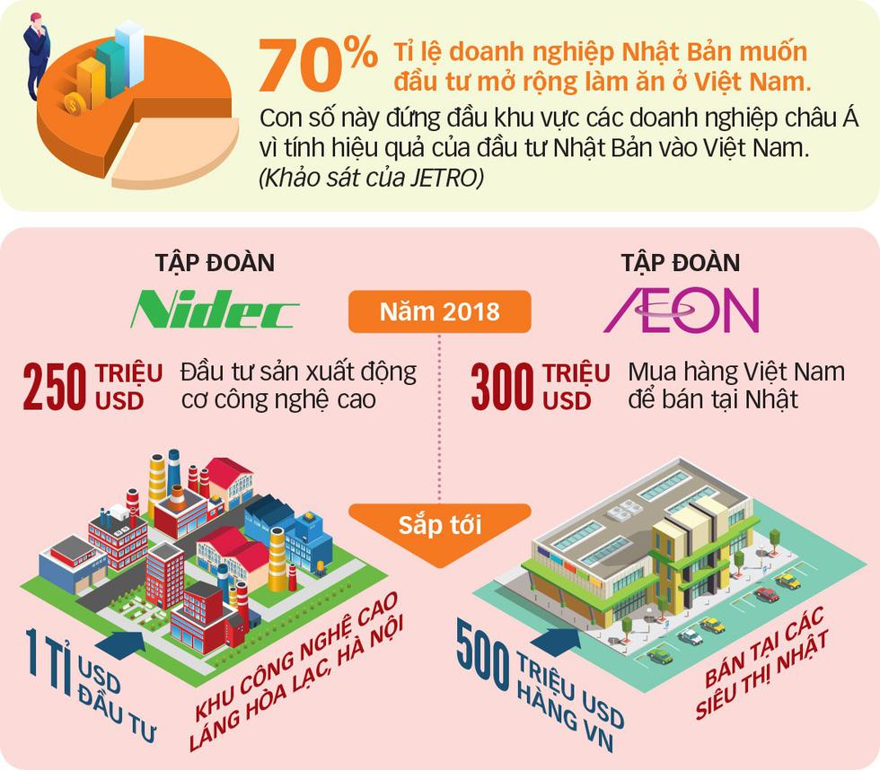 Mời gọi Nhật đầu tư FDI chất lượng cao vào Việt Nam - Ảnh 2.