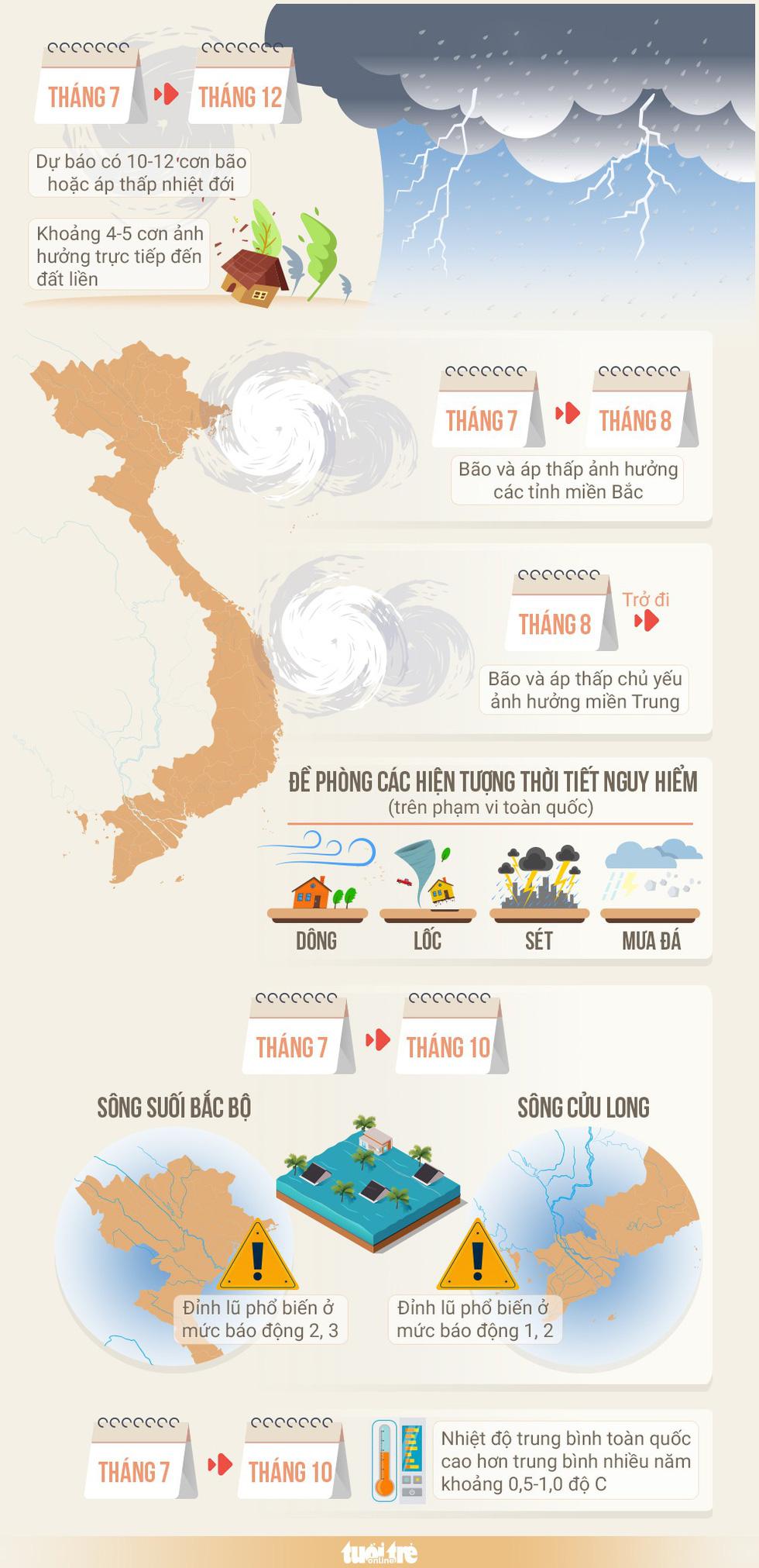Năm nay, khoảng 4-5 cơn bão ảnh hưởng đến đất liền Việt Nam - Ảnh 1.