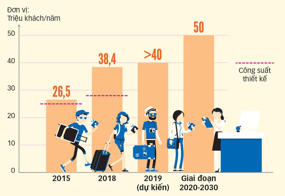 Giải cứu sân bay Tân Sơn Nhất: Chờ thêm... 3 năm! - Ảnh 5.