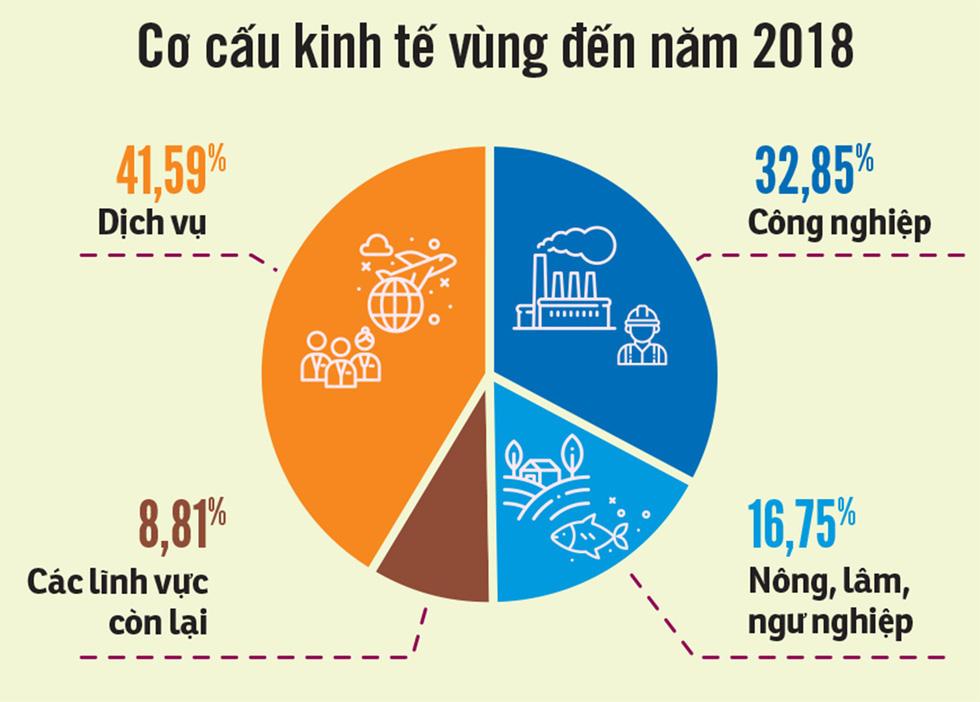 Phát triển kinh tế miền Trung: bây giờ hoặc không bao giờ! - Ảnh 2.