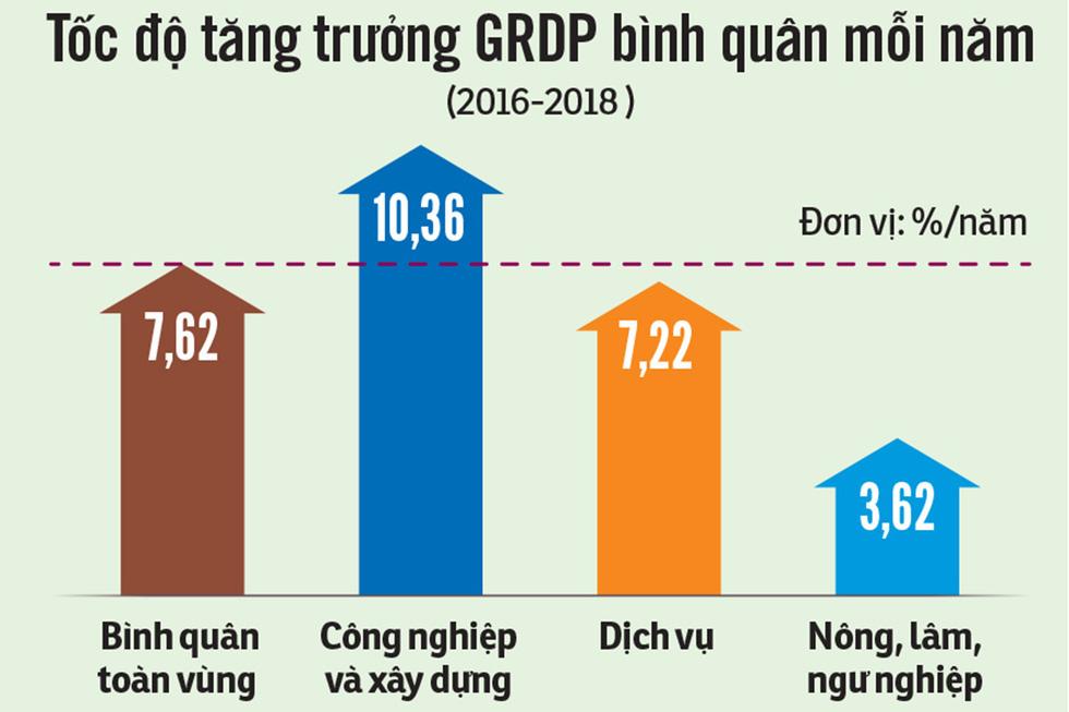 Phát triển kinh tế miền Trung: bây giờ hoặc không bao giờ! - Ảnh 4.