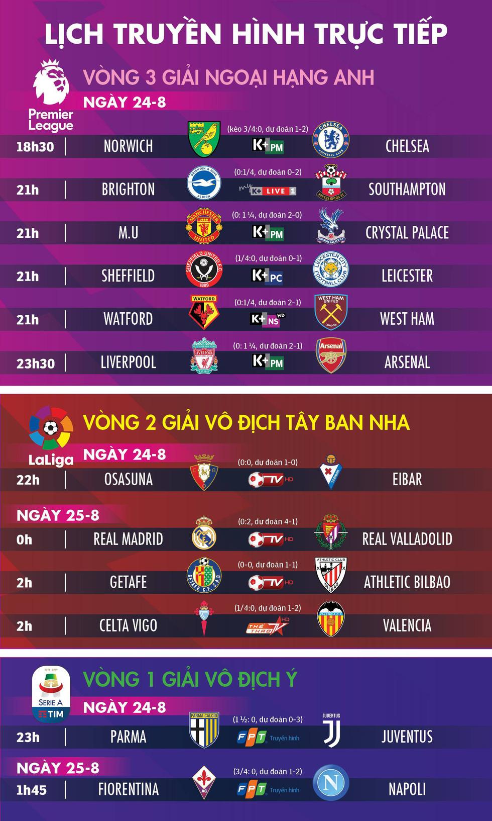 Lịch thi đấu, dự đoán và kèo các trận đấu hôm nay 24-8 - Ảnh 1.