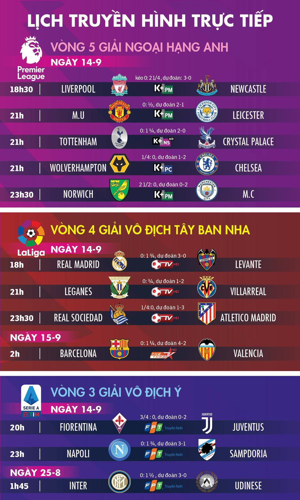 Lịch trực tiếp, kèo nhà cái và dự đoán các trận đấu bóng châu Âu hôm nay - Ảnh 1.