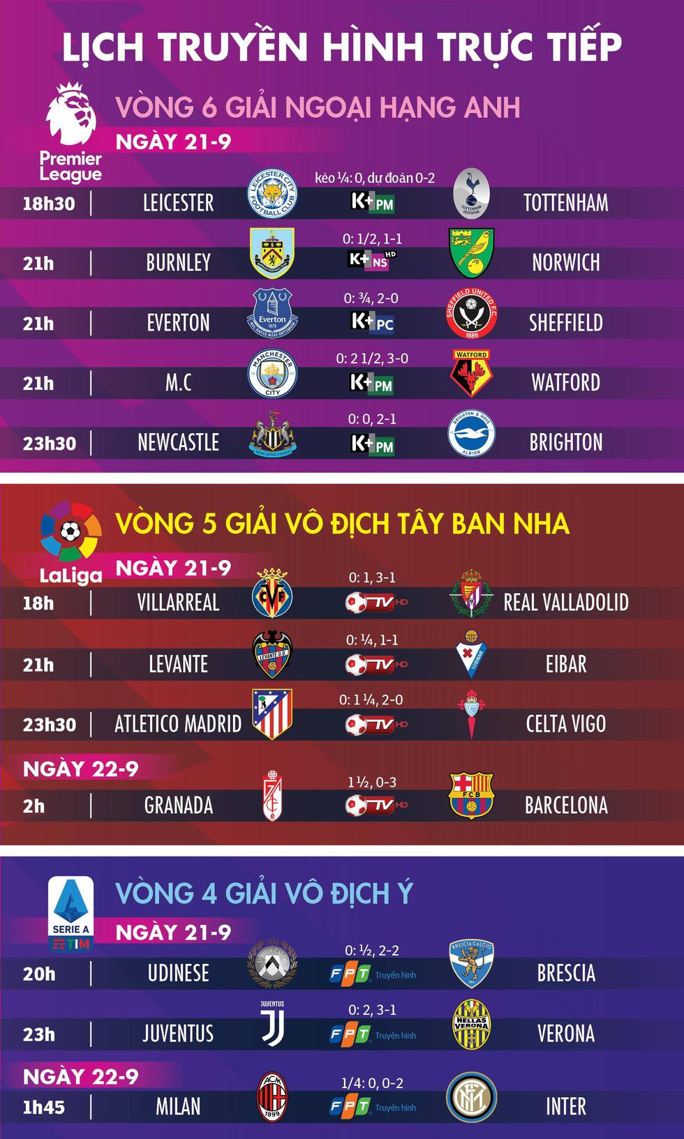 Lịch trực tiếp, kèo nhà cái và dự đoán các trận đấu bóng đá ngày 21 và 22-9 - Ảnh 1.