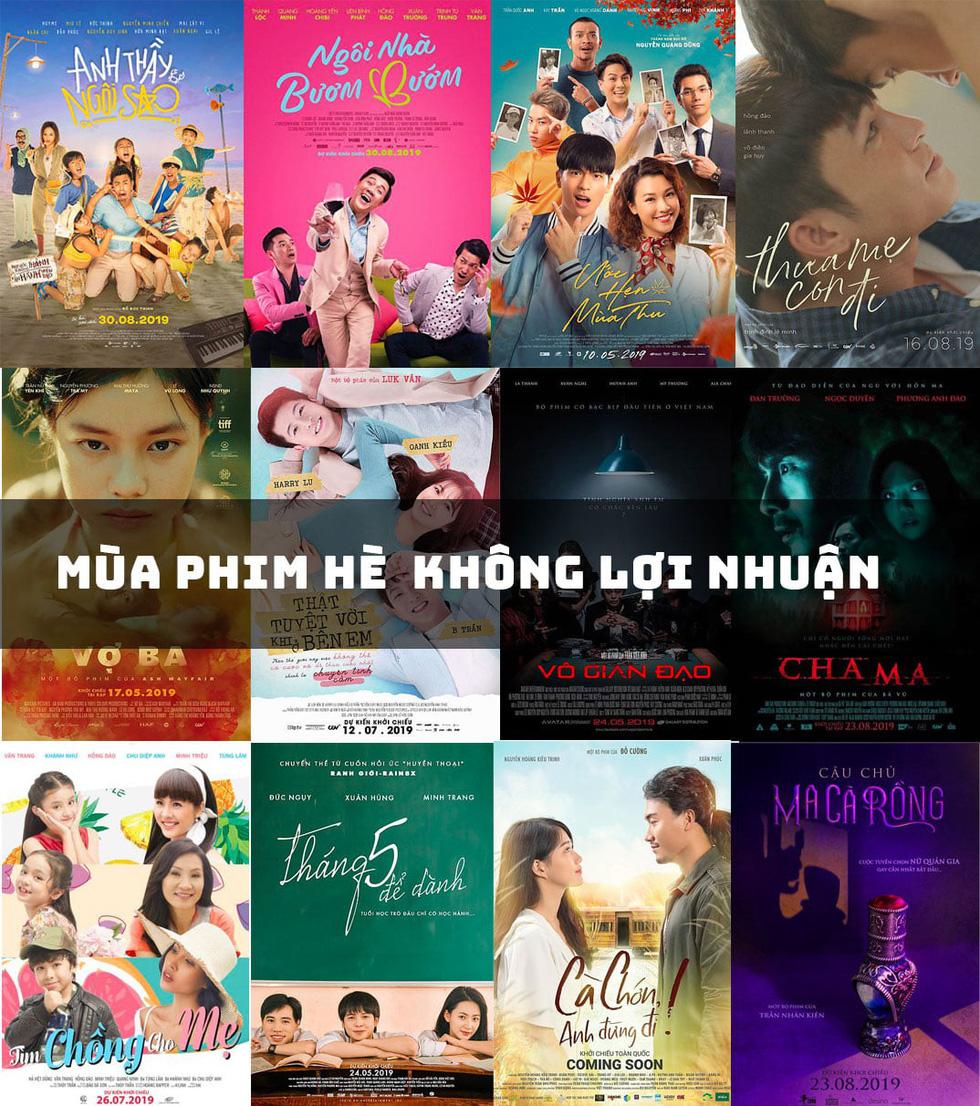 13 phim Việt mùa hè đều... lỗ trong ngỡ ngàng  - Ảnh 1.