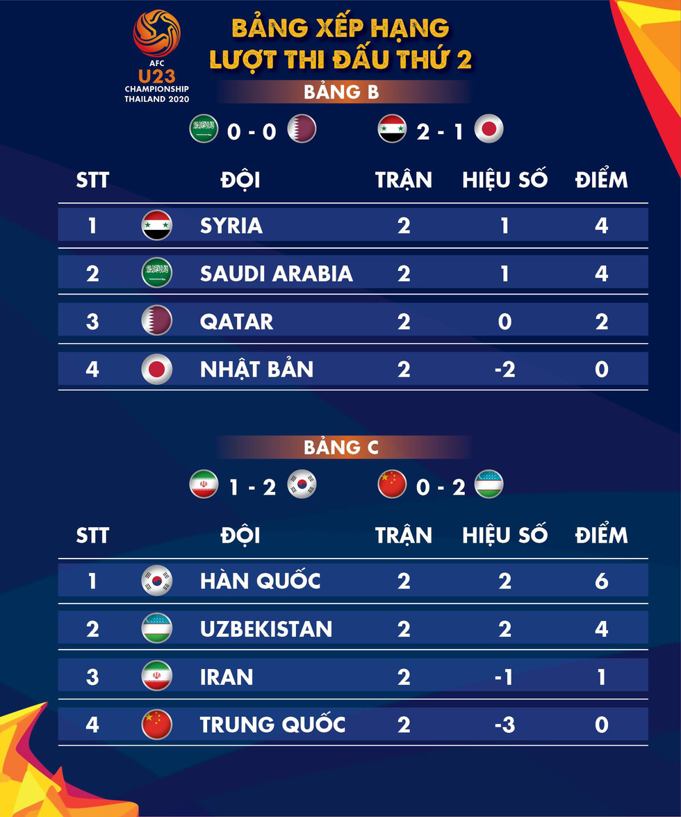 Xếp hạng bảng B và C Giải U23 châu Á 2020: Syria và Hàn Quốc tạm dẫn đầu - Ảnh 1.