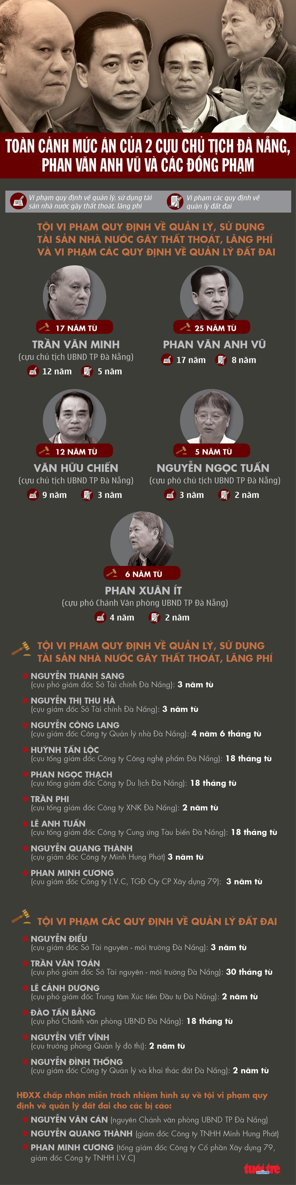 Mức án của hai cựu chủ tịch Đà Nẵng, Phan Văn Anh Vũ và đồng phạm vụ thâu tóm đất công - Ảnh 1.