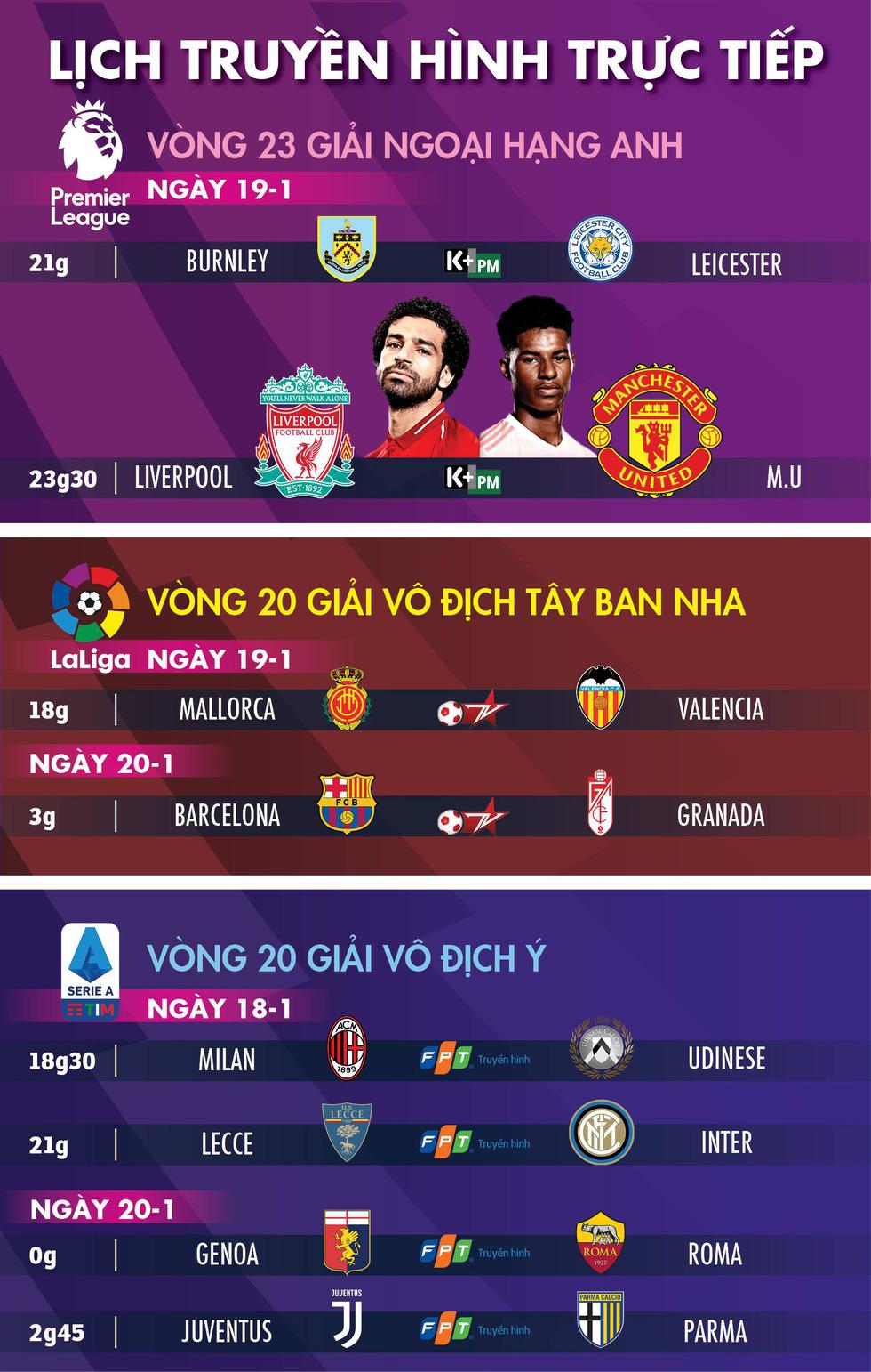 Lịch trực tiếp bóng đá châu Âu ngày 19-1: Tâm điểm Liverpool - Man United - Ảnh 1.