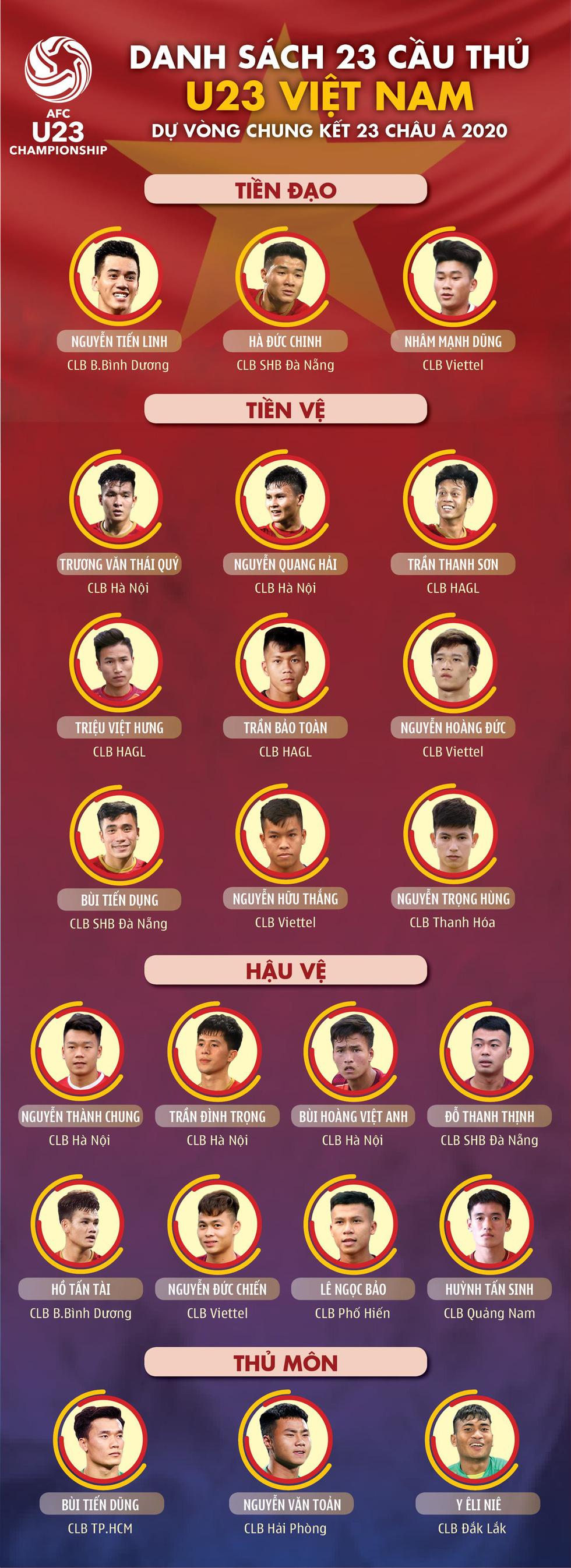 Danh sách U23 Việt Nam dự Giải U23 châu Á 2020 - Ảnh 1.