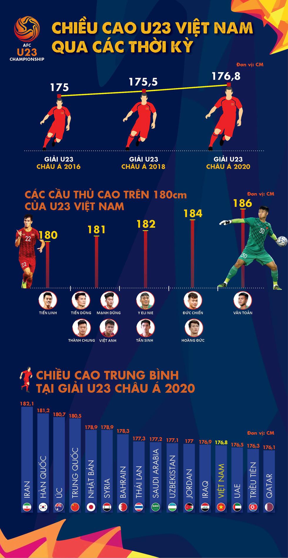 Chùm ảnh dàn cầu thủ cao trên 1m80 của U23 Việt Nam dự Giải U23 châu Á 2020 - Ảnh 11.