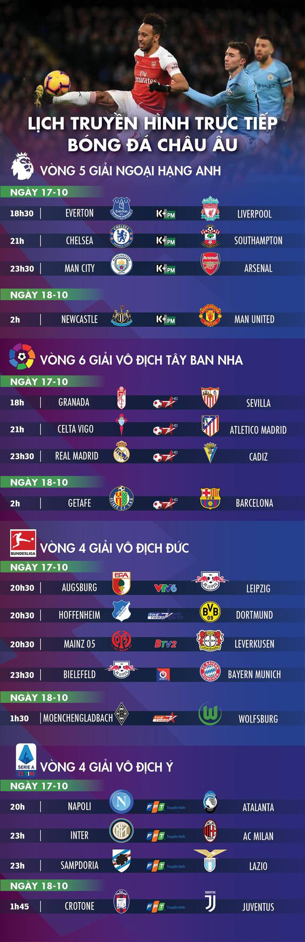 Lịch trực tiếp bóng đá châu Âu ngày 17-10: Đại chiến Everton - Liverpool - Ảnh 1.