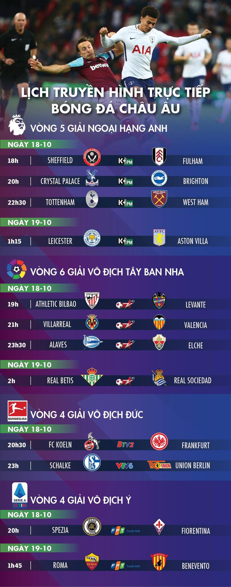 Lịch trực tiếp bóng đá châu Âu ngày 18-10: Tâm điểm Tottenham - Ảnh 1.