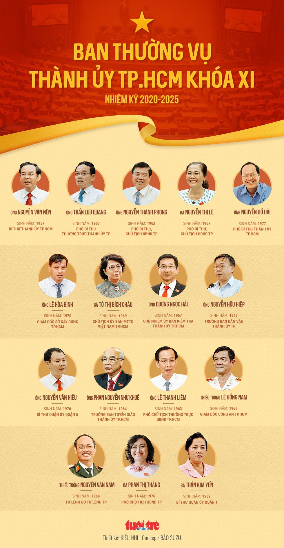 16 thành viên Ban thường vụ Thành ủy TP.HCM nhiệm kỳ 2020 - 2025 - Ảnh 1.