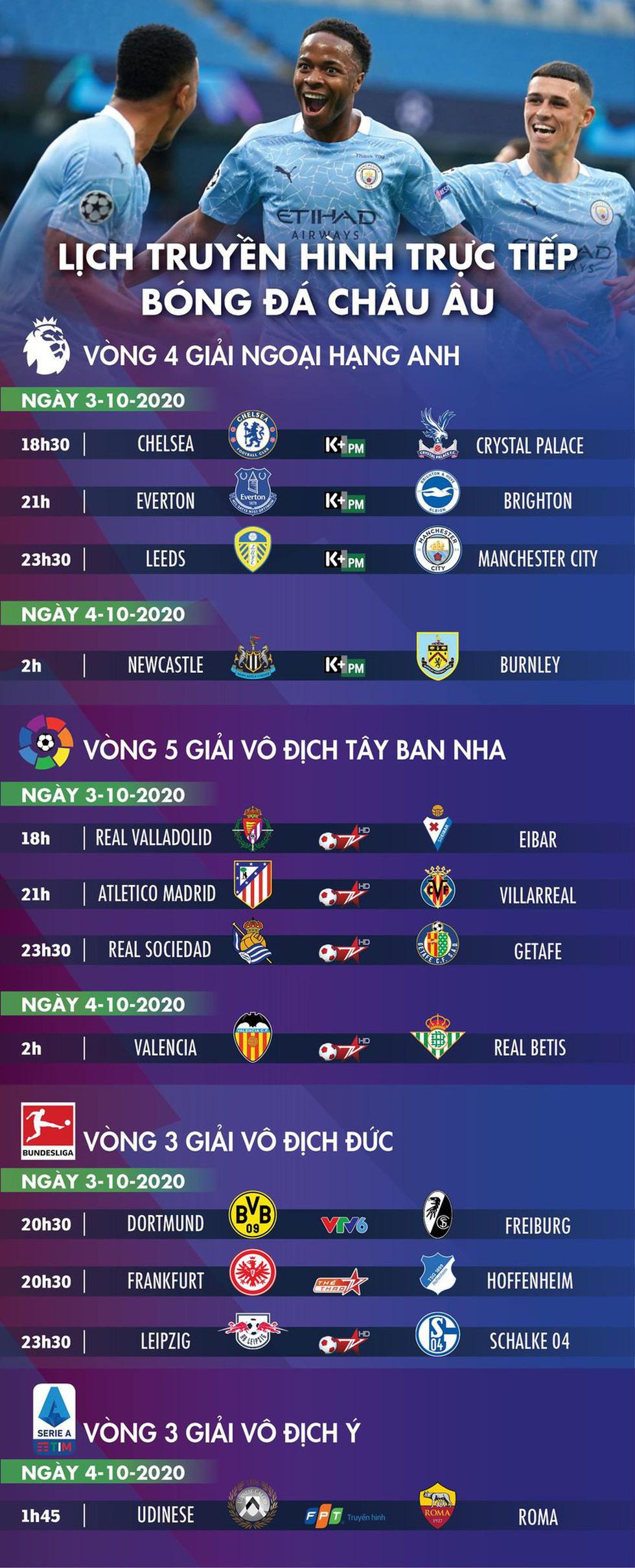 Lịch trực tiếp bóng đá châu Âu 3-10: Leeds gặp Man City - Ảnh 1.