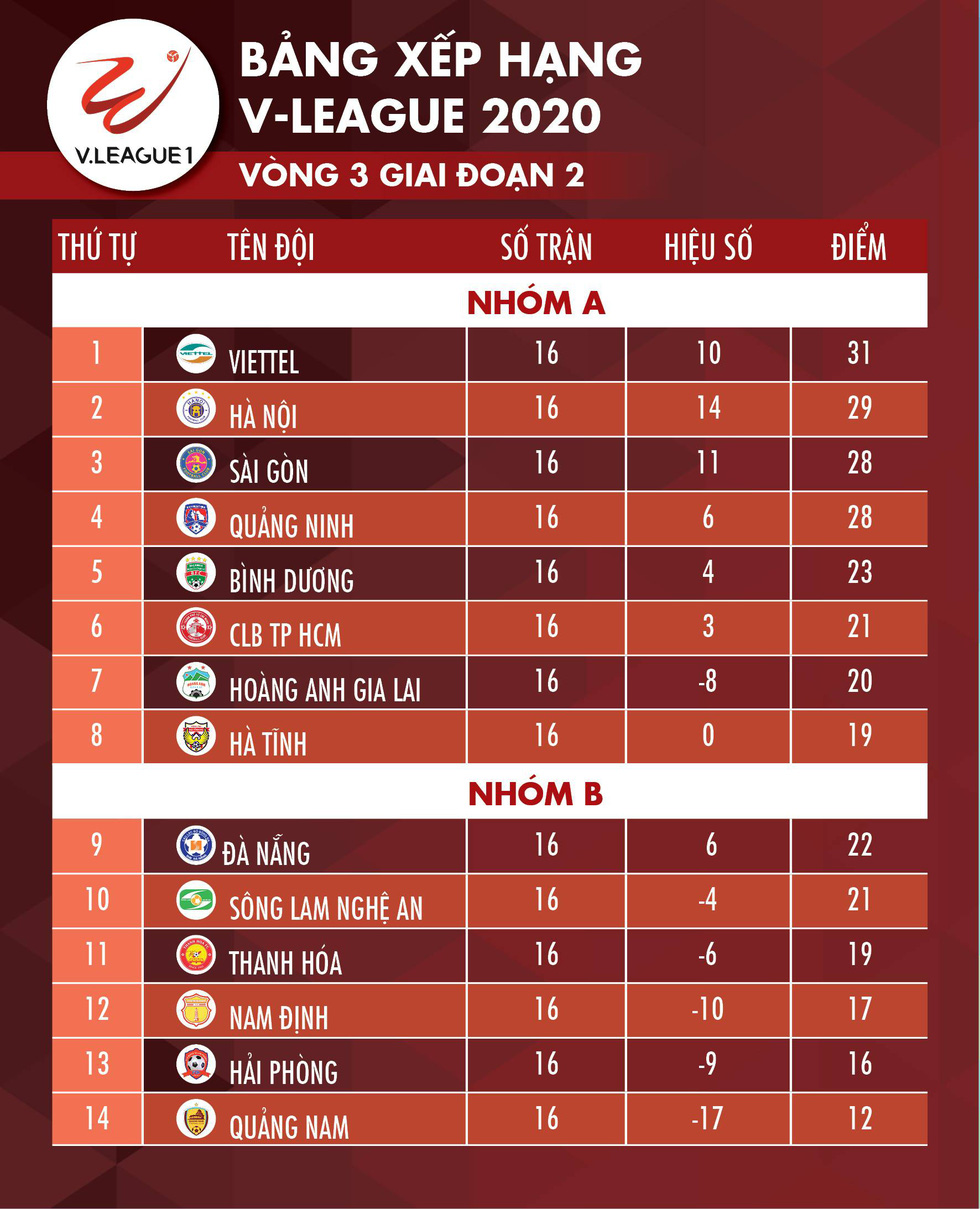 Kết quả, bảng xếp hạng V-League 20-10: Quảng Nam thắng Nam Định, HAGL lại thua - Ảnh 2.