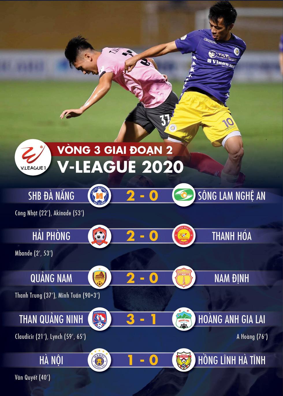 Kết quả, bảng xếp hạng V-League 20-10: Quảng Nam thắng Nam Định, HAGL lại thua - Ảnh 1.