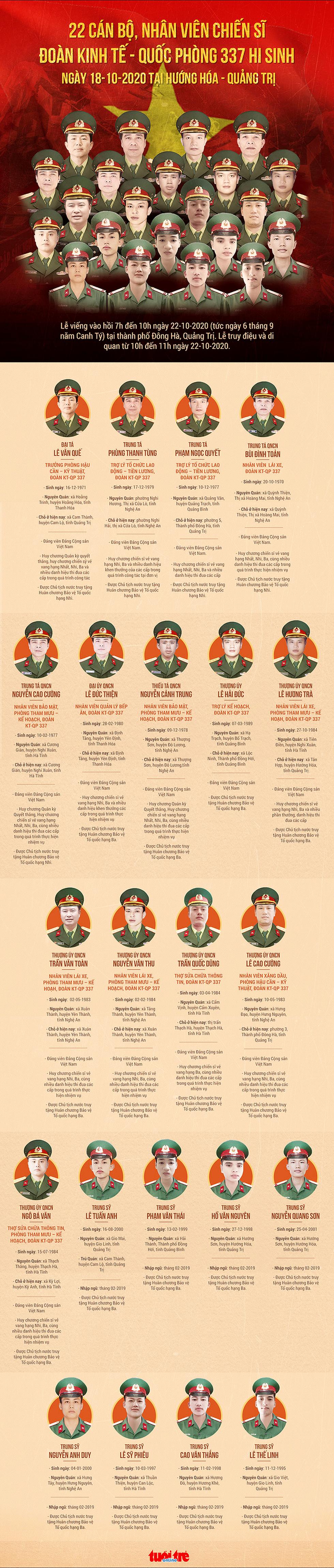 Lễ truy điệu 22 chiến sĩ Đoàn Kinh tế quốc phòng 337: Tiễn các anh về với quê nhà - Ảnh 28.