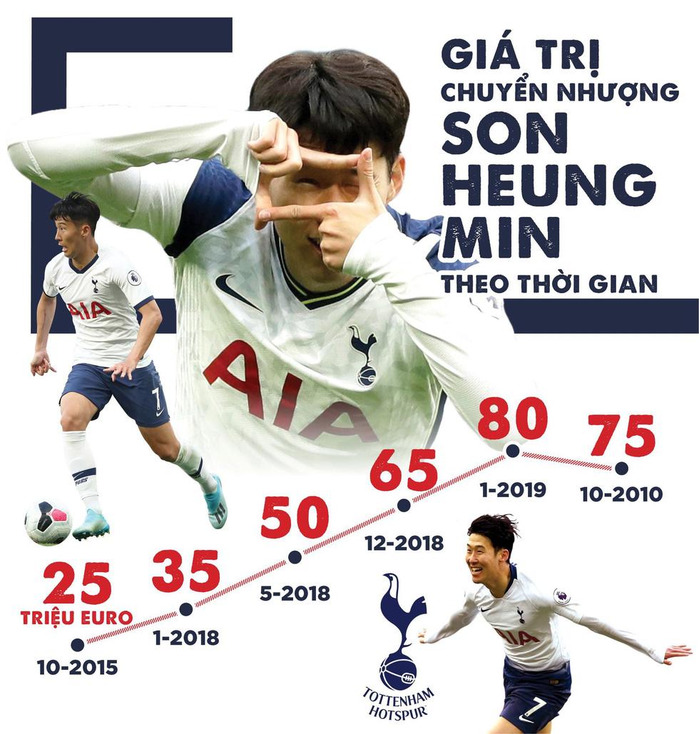 Vì sao Son Heung Min quan trọng với Tottenham? - Ảnh 5.