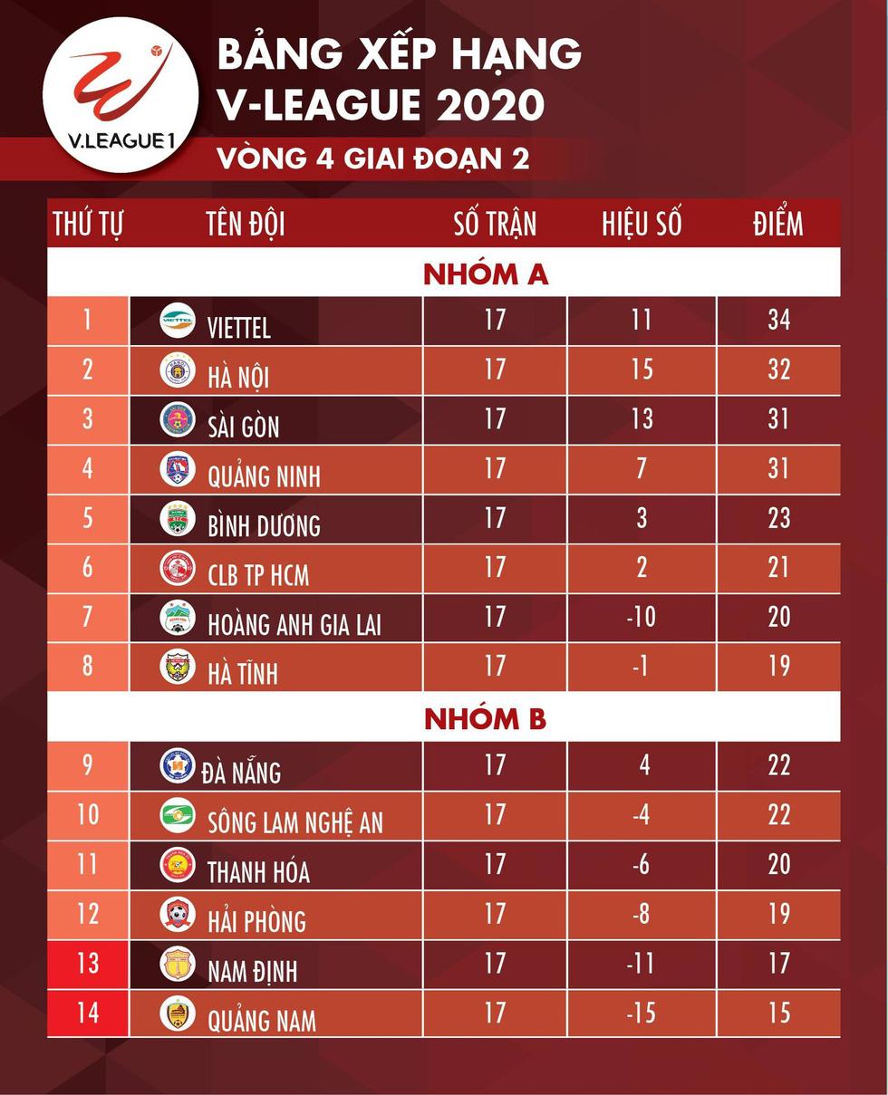 Kết quả, bảng xếp hạng V-League 2020: Hải Phòng trụ hạng, Quảng Nam còn hy vọng - Ảnh 2.