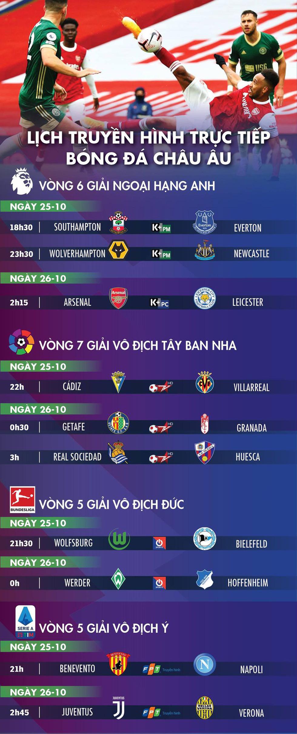 Lịch trực tiếp bóng đá châu Âu 26-10: Arsenal đụng độ Leicester - Ảnh 1.