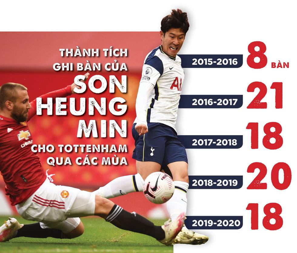 Vì sao Son Heung Min quan trọng với Tottenham? - Ảnh 3.