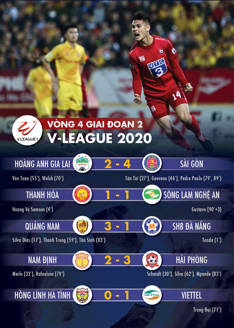 Kết quả, bảng xếp hạng V-League 2020: Hải Phòng trụ hạng, Quảng Nam còn hy vọng - Ảnh 1.